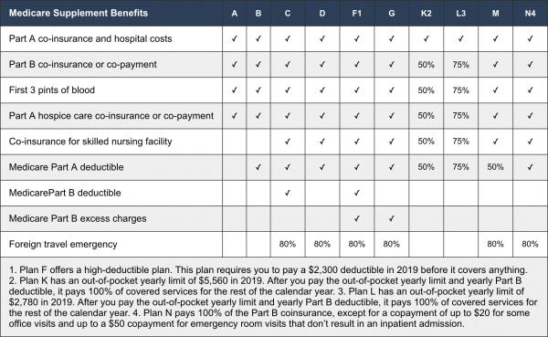 Chart showing Medigap plan benefits in 2019
